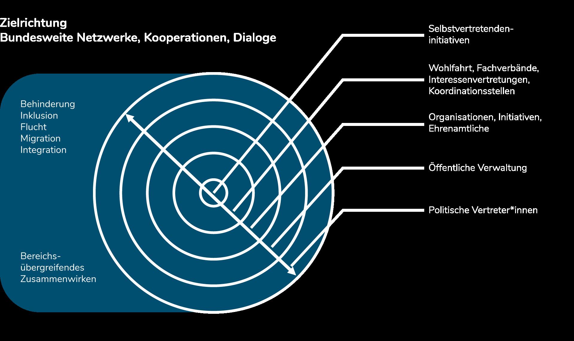 Infografik zu Netzwerkstrukturen