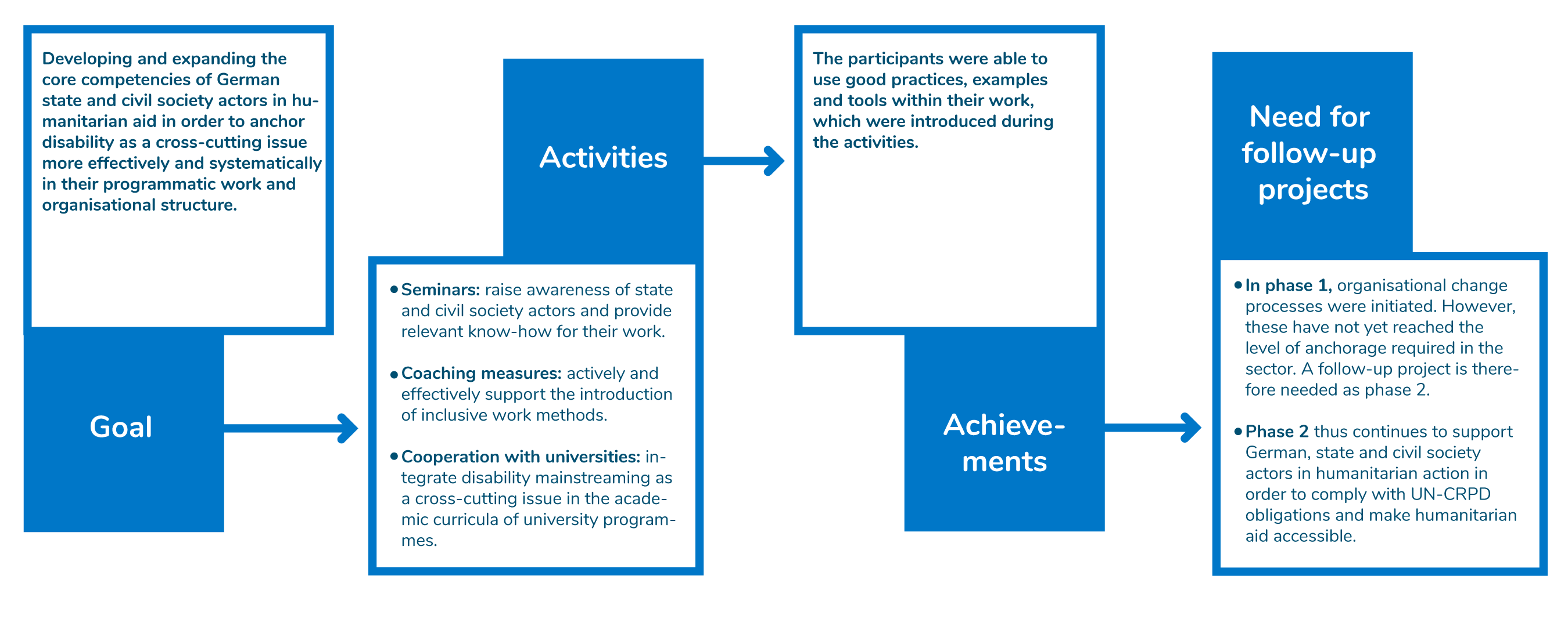 infographic about the goal, activities and successes of phase 1.