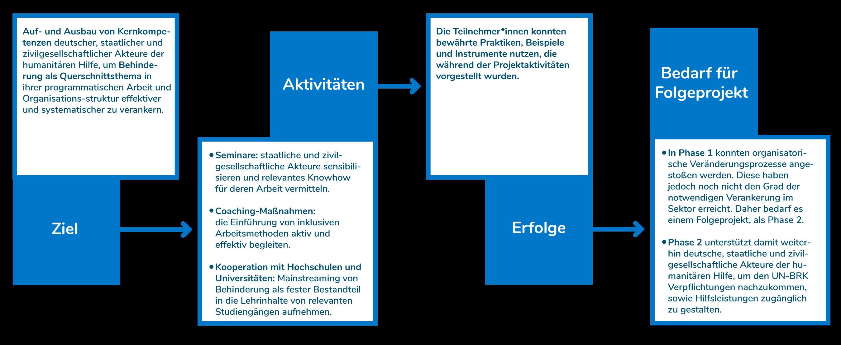 Infografik über das Ziel, Aktivitäten und die Erfolge aus Phase 1