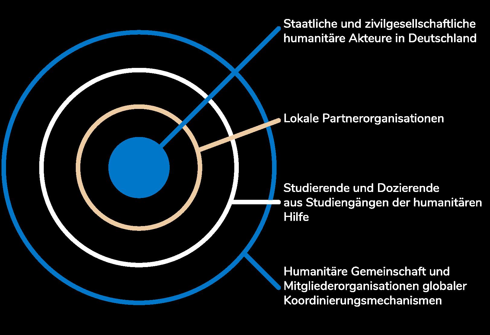 Infografik zur Zielgruppe